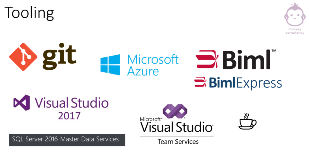 Azure Biml Framework Architecture