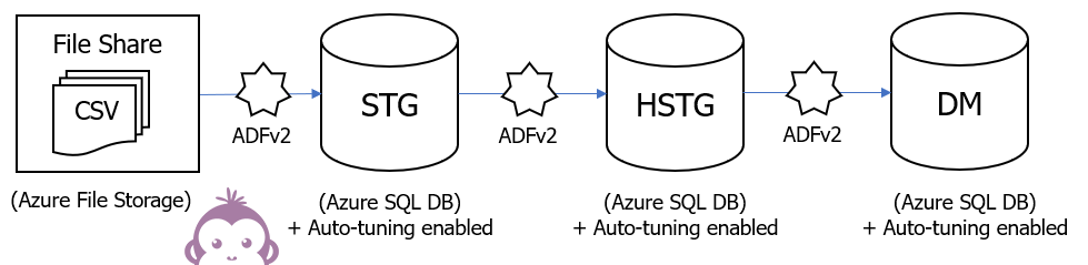 Azure DWH Framework architecture