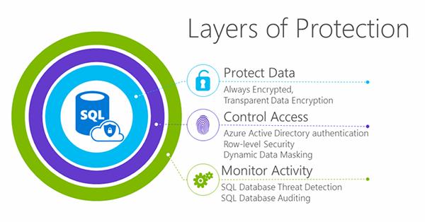 Secure Azure SQL DB