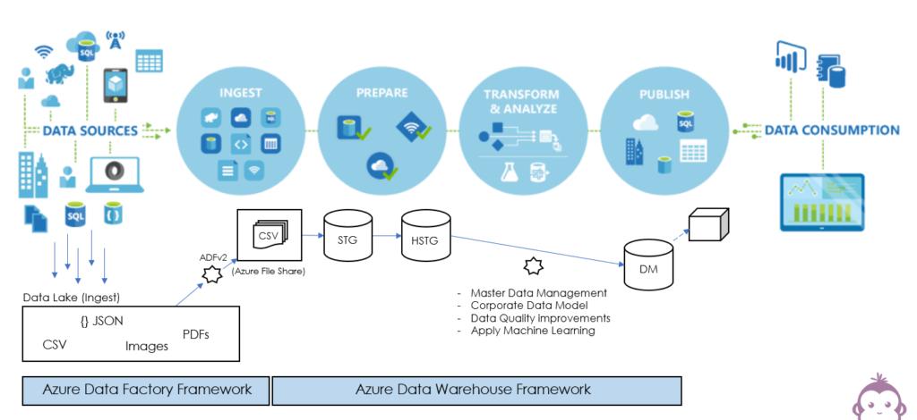 Azure Data Framework for Automation
