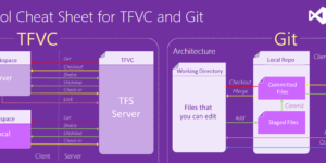 Version Control Cheat Sheet for TFVC and Git