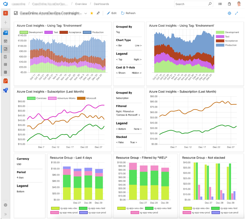 DevOps - Azure Cost Insights - Example Dashboard