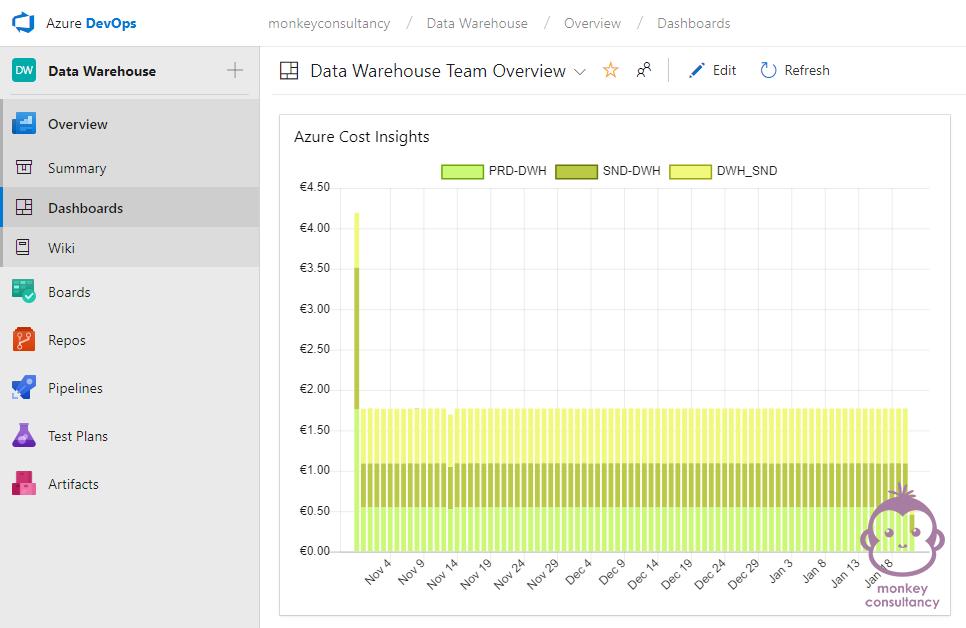 DevOps: Azure Cost Insights