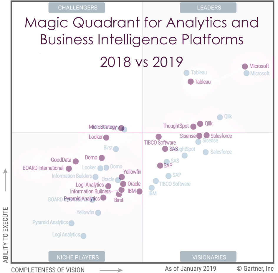 Magic Quadrant for Analytics and Business Intelligence Platforms 2019 comparison 2018