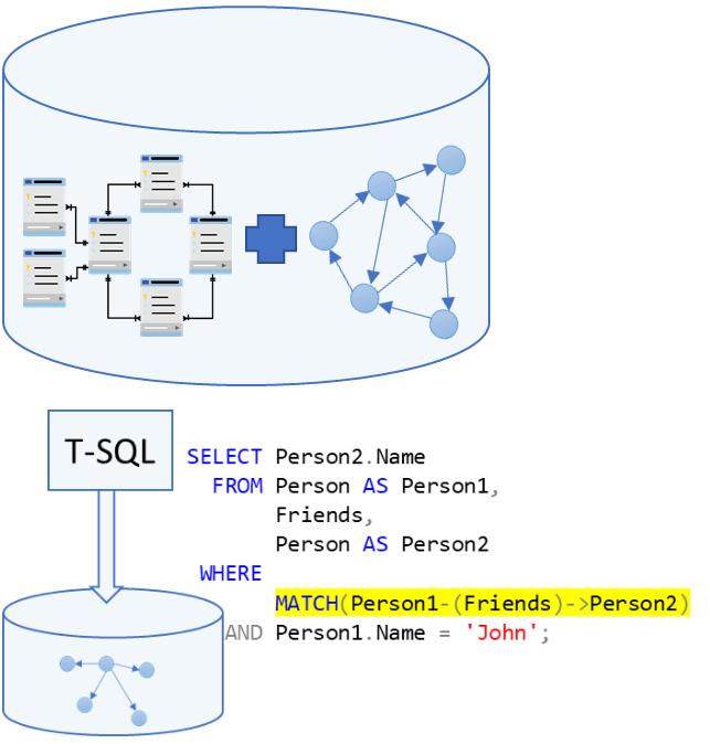 Wist je dat Azure SQL DB ook een Graph database is? - Monkey