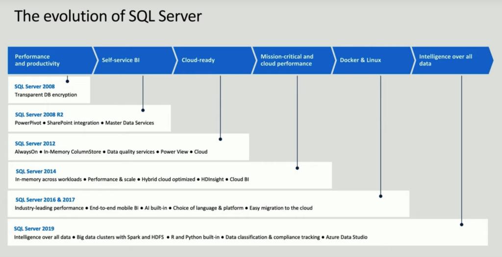 The evolution of SQL Server (up to 2019)