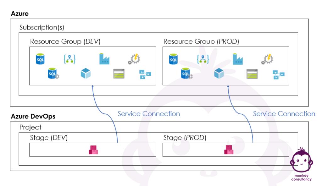 Relationship between Azure and Azure DevOps - Overview