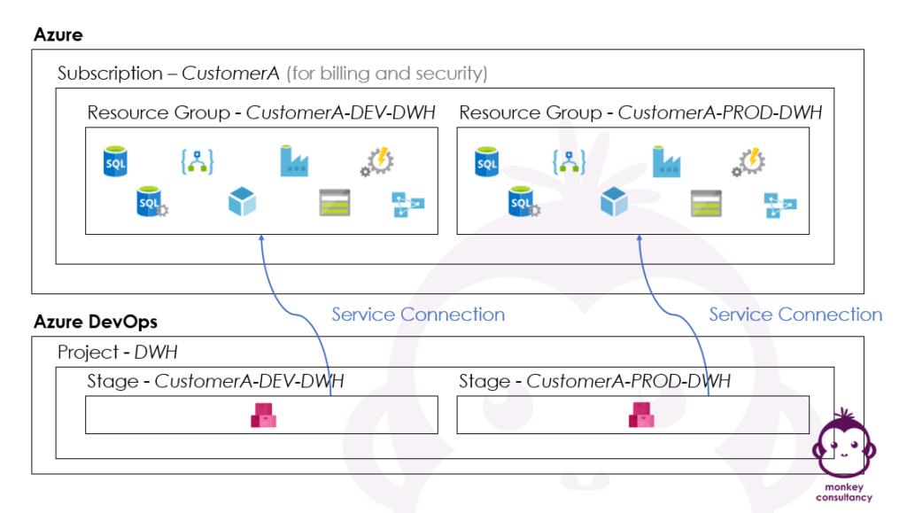 Relationship between Azure and Azure DevOps - Practical example