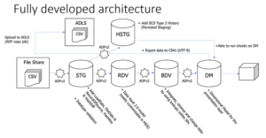 Biml Framework Architecture