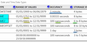 DateTime data type comparison