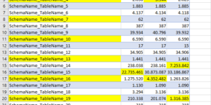 Row Count per table per environment