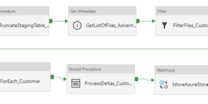 ADF without SSIS-IR