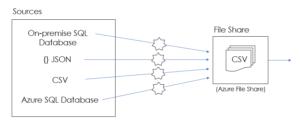 Azure DWH Framework for Automation - ADF Framework
