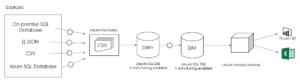 Azure DWH Framework for Automation - Azure Data Architecture