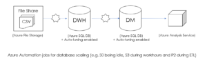 Azure DWH Framework for Automation - DWH Architecture