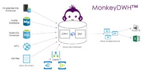 MonkeyDWH architecture - MonkeyDWH™