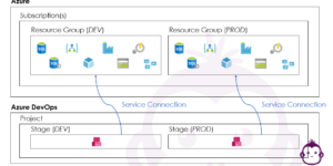Relationship between Azure and Azure DevOps - Overview