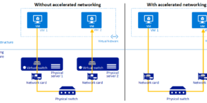 Accelerated Networking